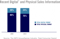 Retail Game Sales on the Decrease due to Digital Sales Gaining Popularity.