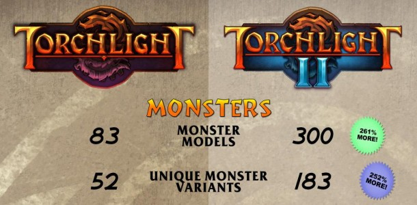 Torchlight 2 is Big, Still Planning Summer Launch